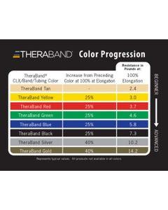 Theraband Color Progression