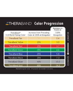 Theraband Color Progression